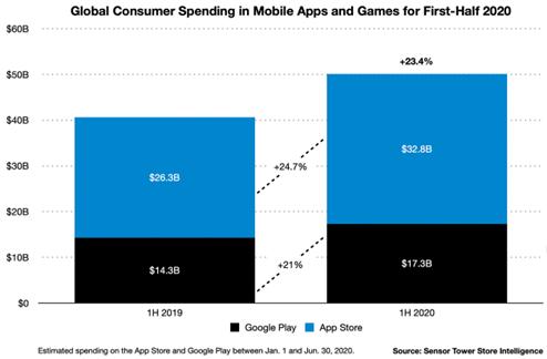 ios vs android development