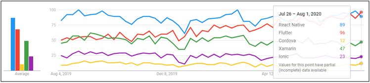 Top Cross-Platform Mobile App Development Tools