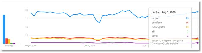 stats of Laravel popularity